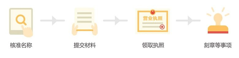 分公司注册流程图