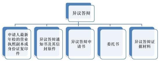 商标异议流程图