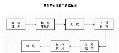 商标条形码流程图片