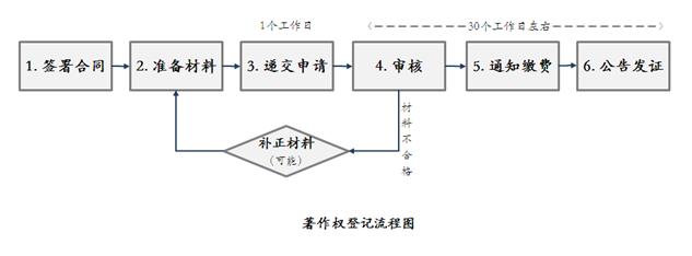 版权登记流程图