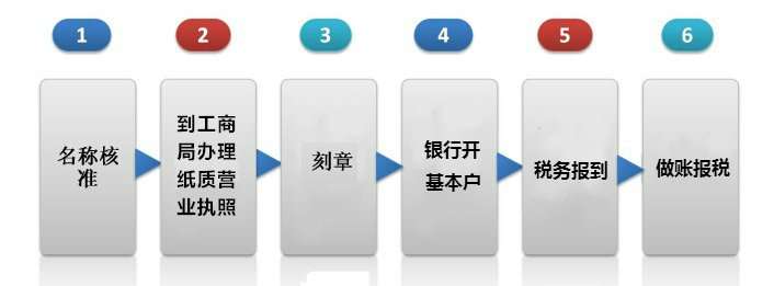新公司注册流程